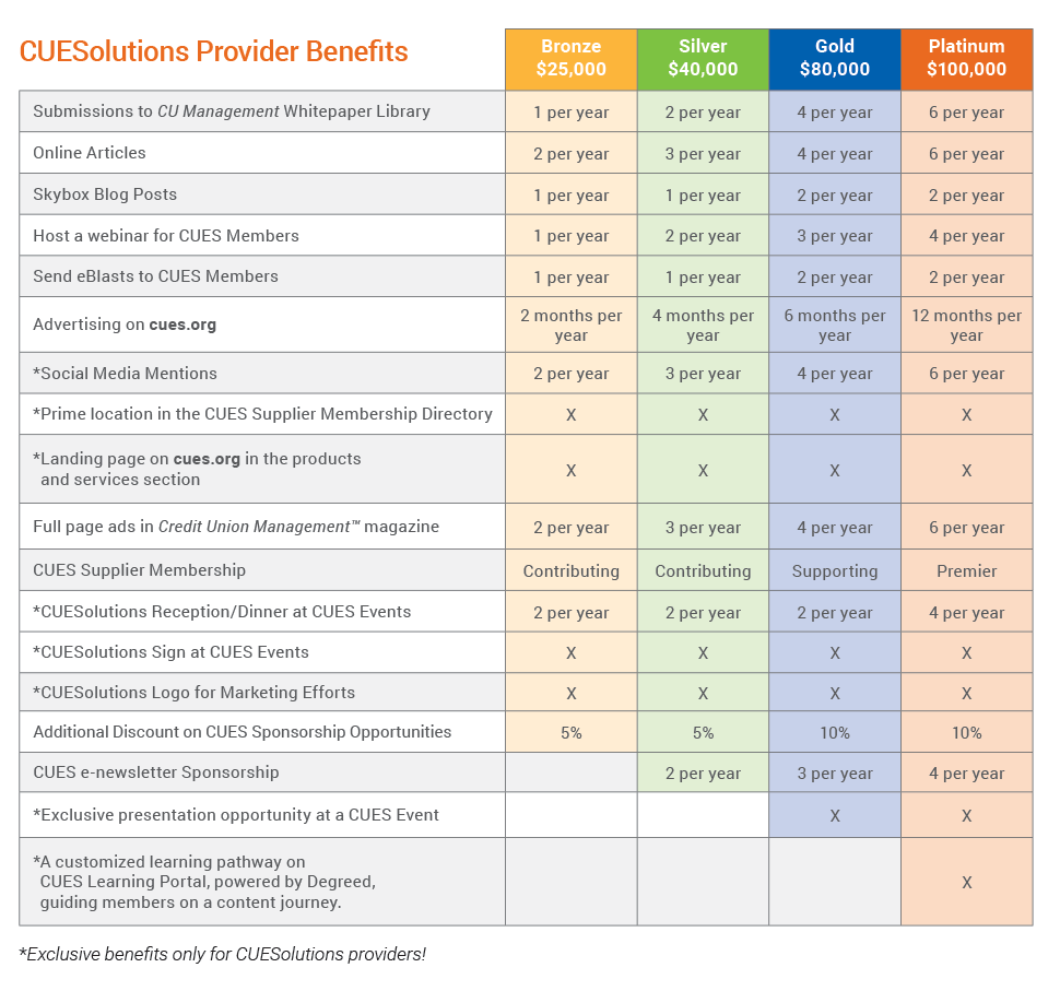CUESolutions Member Benefits Chart