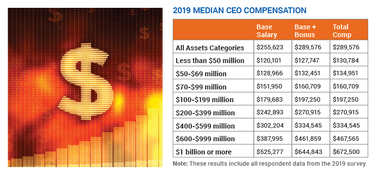 Median CEO compensation in 2019 as reported by CUES Executive Compensation Survey participants.