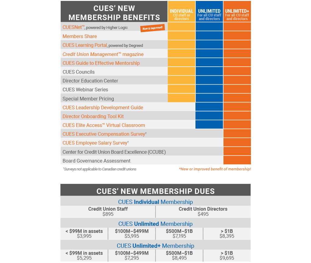 New Membership Benefits Table