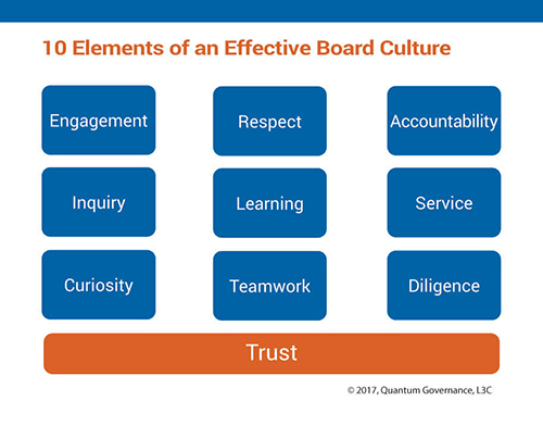 10 Elements of an Effective Board Culture Chart